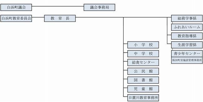 白浜町組織構成図/白浜町ホームページ